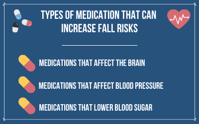 There are types of medications that can increase elderly fall risks.